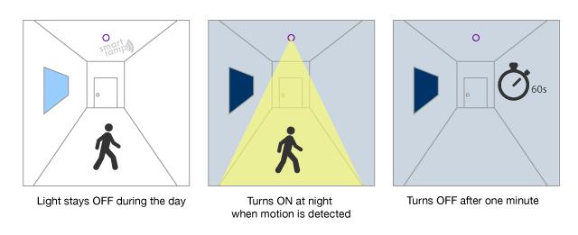 bulb-operation-diagram